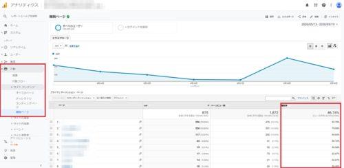 ブログの直帰率を下げる