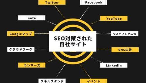 SEOとリスティング広告の違いと使い分け方をプロが解説